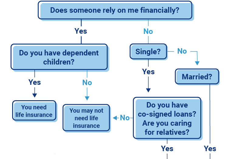 Flow Chart Of Life Insurance